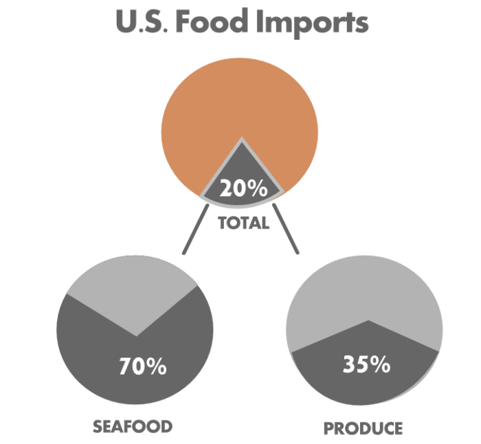 Food-Imports-Fish-Vegetables